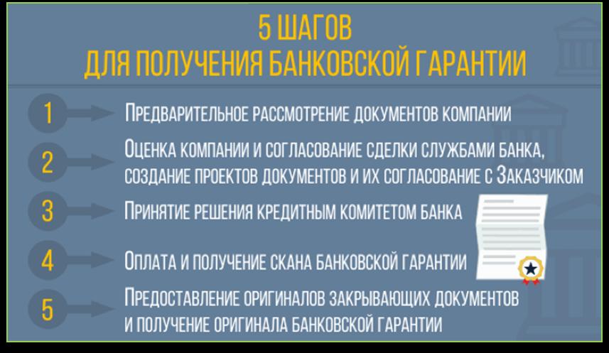 Порядок получения банковской гарантии