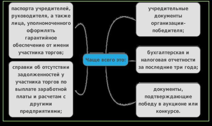 Условие о сроке банковской гарантии