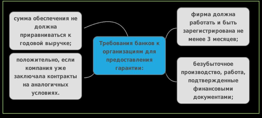 Требования банков к банковской гарантии