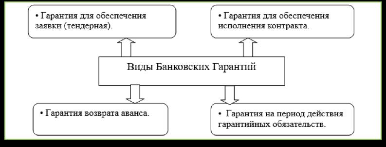 Что такое банковская гарантия для обеспечения контракта? 1