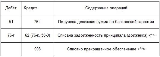 Бухгалтерский учет банковских гарантий